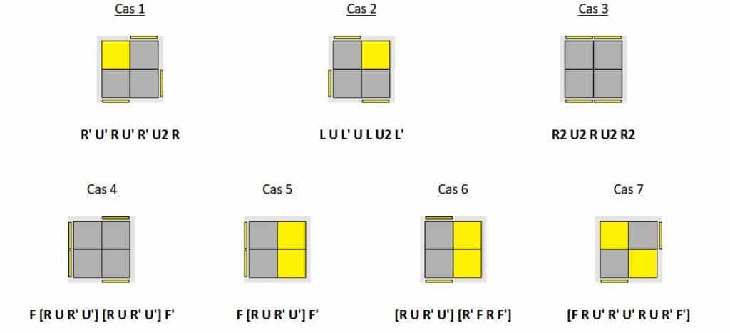 comment resoudre un cube 2x2 OLL